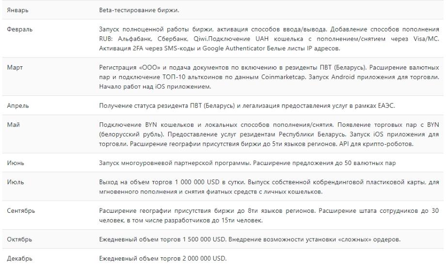 Биржа BitexBook - дорожная карта проекта
