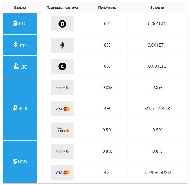 Биржа BitexBook - способы пополнения и вывода средств