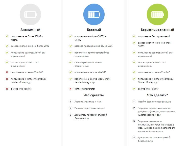 Биржа BitexBook - регистрация