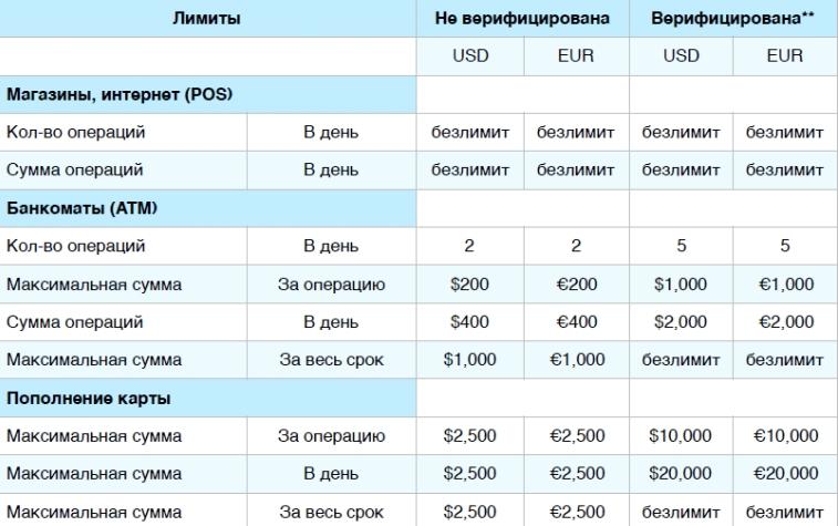 Тарифы для карты Payeer