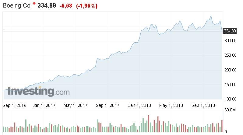 График рыночных котрировок акций Boeing