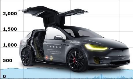 Где купить дивидендные акции Tesla Motors физическому лицу в России?
