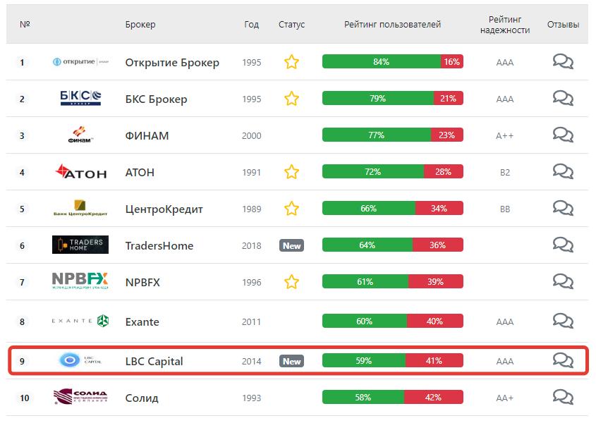 LBC Capital в рейтинге брокеров